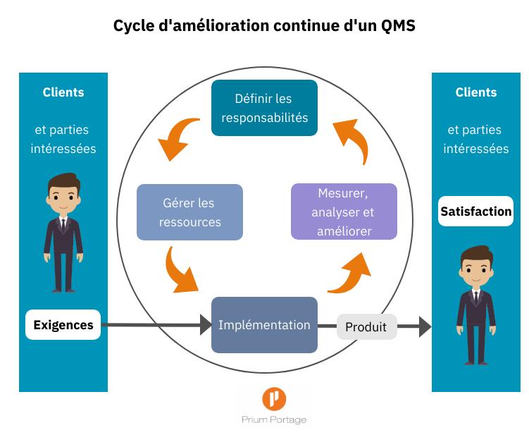 Graphisme sur le Cycle d'amélioration continue d'un QMS entre l'exigences clients et la satisfaction clients.