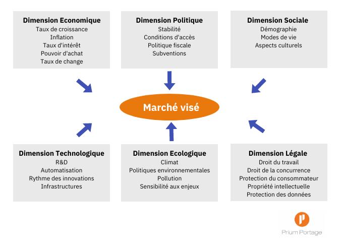 Les 6 dimensions de l'analyse PESTEL sur un marché