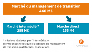 Le marché du management de transition
