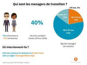 Chiffres sur la répartition Homme/Femme au poste de manager de transition.