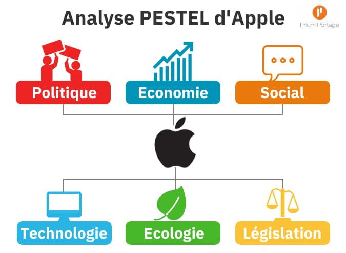 Graphique en image des 6 facteurs d'étude PESTEL d'Apple.
