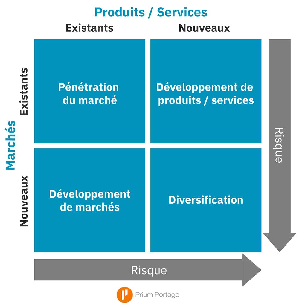 """Infographie """"Produits/Services"""", """"Marchés"""", """"Risque"""", """"Existants"""" et """"Nouveaux"""""""