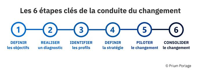 Sur fond blanc, détail et définition des 6 étapes clés de la conduite du changement.
