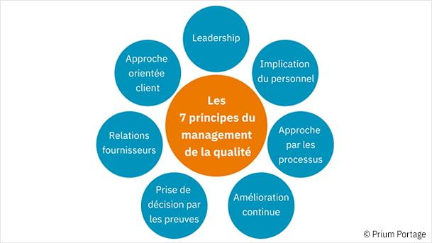 Représentation graphique des 7 principes de management de la qualité.
