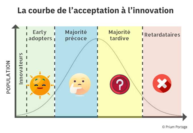 Sur fond blanc, un graphique présentant la courbe de l'acceptation à l'innovation.